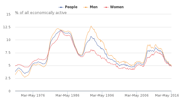 Figure 11- UK Unemployment rates (aged 16 and over), seasonally adjusted